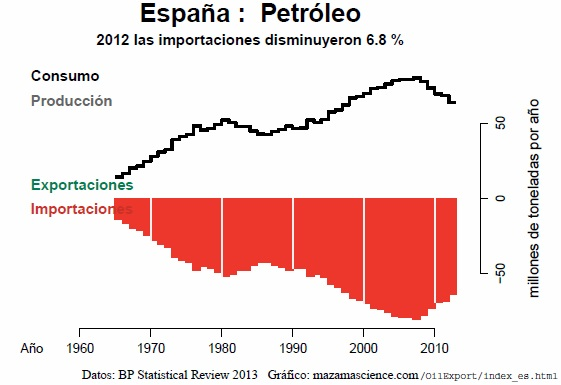 Spain_OilImports